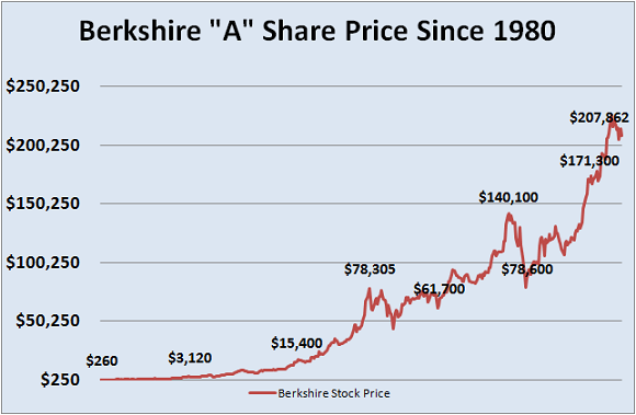 A Shares Historical Price Since