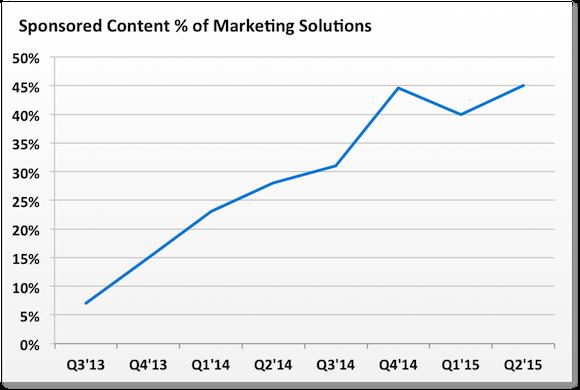 Lnkd Sponsored Content Perc