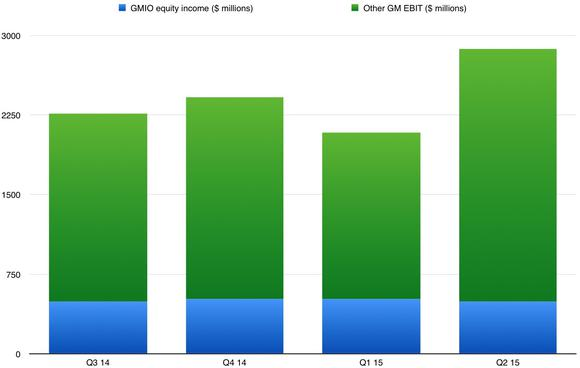 Gmio Equity Income Vs Gm Ebit