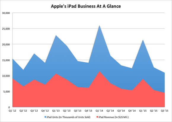 Apple Ipad Sales And Units Shipped