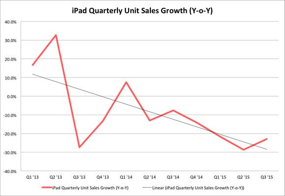 Apple Ipad Sales Growth