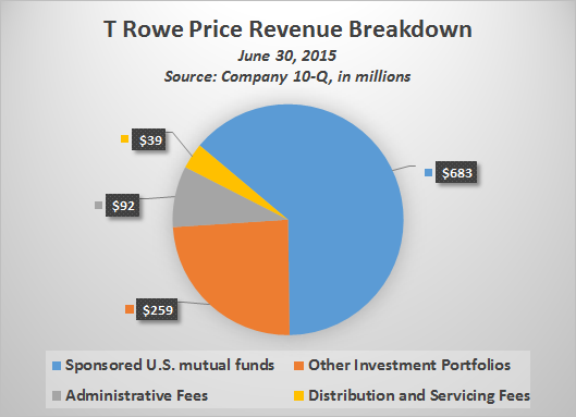 Trow Revenue Pie Chart