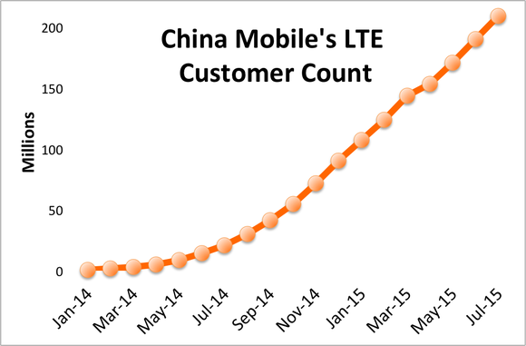 China Mobile Lte Subscribers