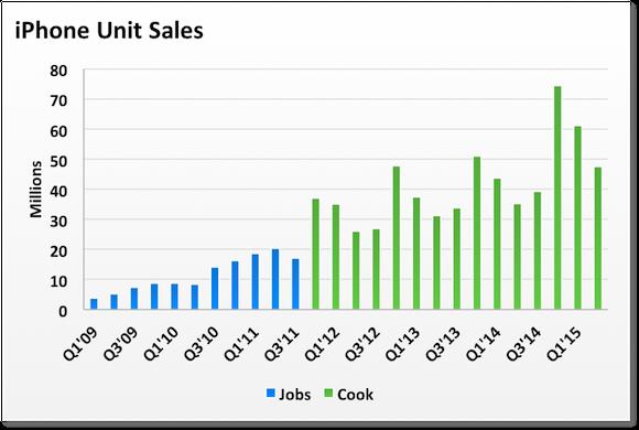 Iphone Units Jobs Cook