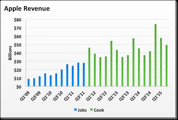Revenue Jobs Cook