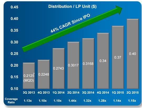 Psxp Distribution Growth Chart