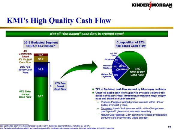 Kinder Morgan Inc Cash Flow