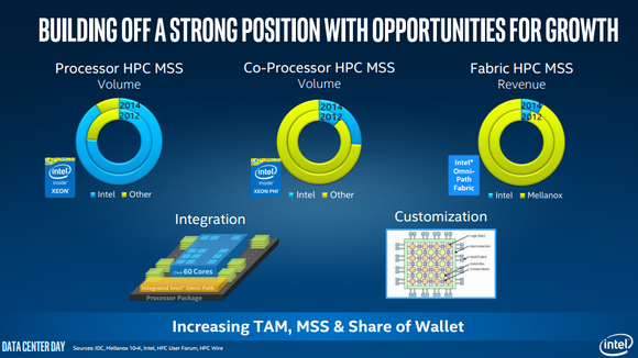 Intel Hpc