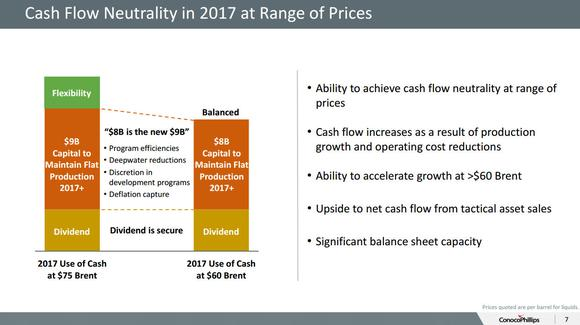 Conocophillips Cash Flow