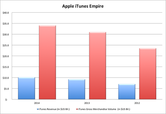 Apple Itunes Rev And Gmv