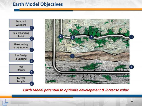 Laredo Petroleum Inc Earth Model