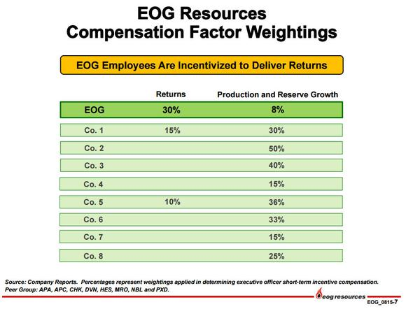Eog Resources Inc Compensation