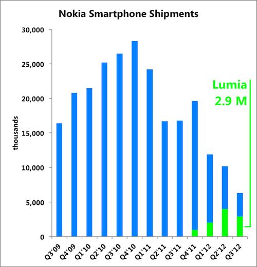 Nok Smartphones