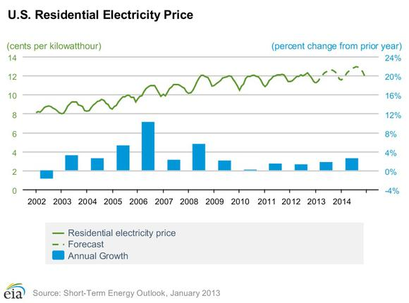 Electricityprice