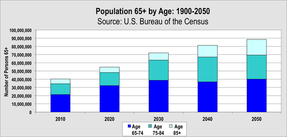 Aging Of Us Population