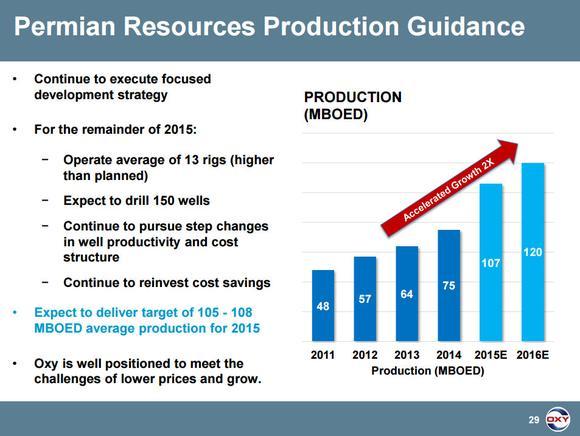 Occidental Petroleum Corporation Growth