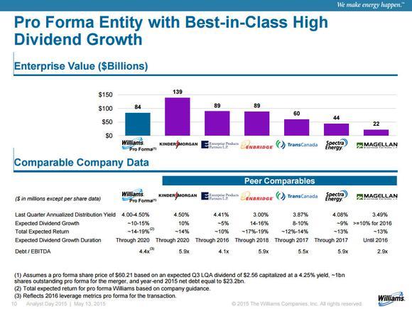 Williams Companies Kinder Morgan Enbridge