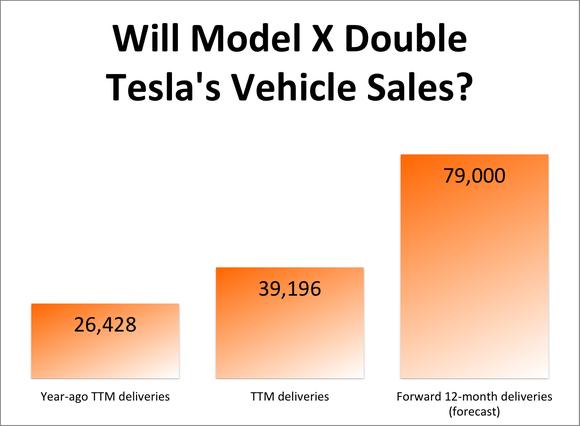 Model S Sales Tesla