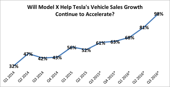 Tesla Vehicle Sales With Model X