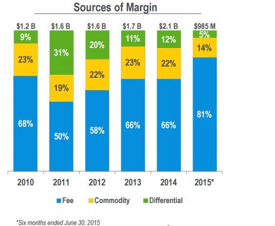 Oneok Fee Based Margin Chart