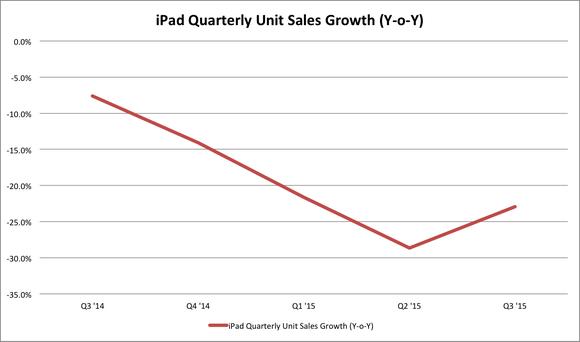 Apple Ipad Sales Since Ibm Deal