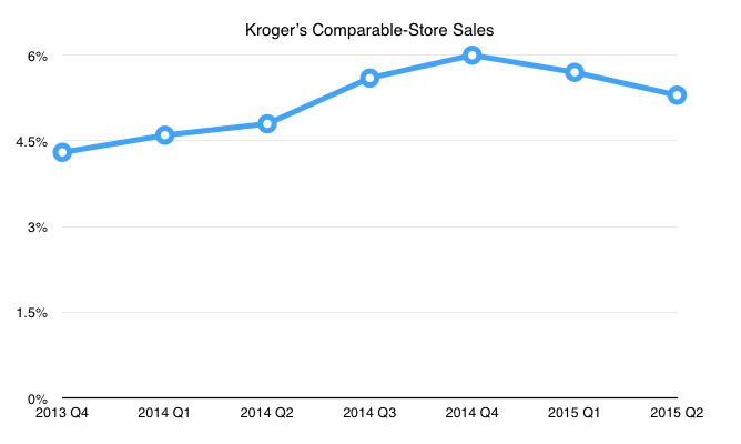 Kroger Stock Options How To Identify Trend In Forex Market