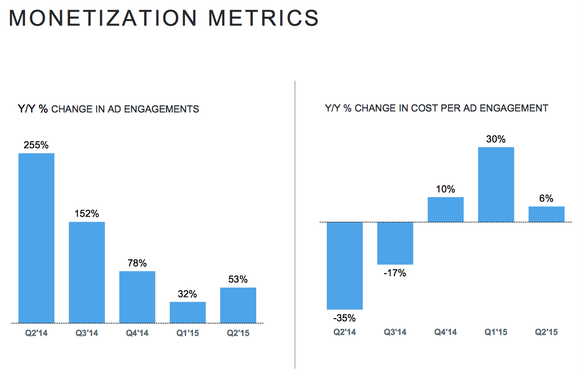 Twtr Monetization Metrics