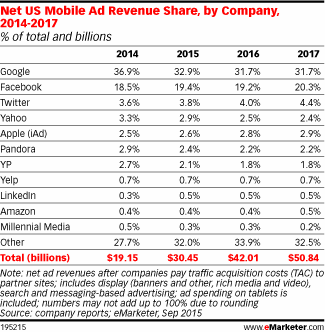 Emarketer Mobile Ad Spend