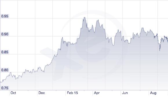 Usd Eur