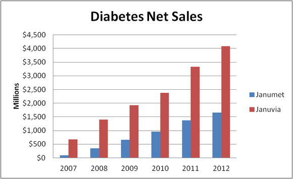 Merck Diabetes Sales