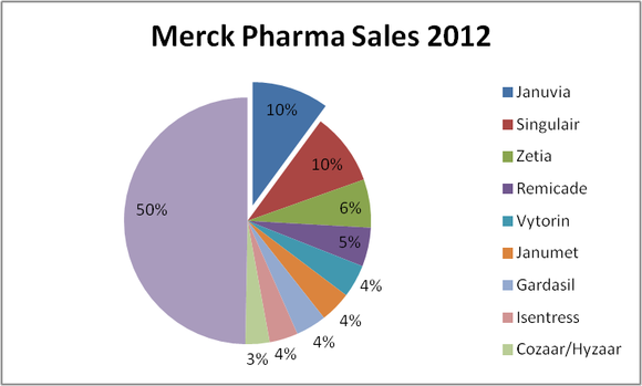 Merck Pharma Sales