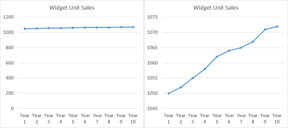 Widget Unit Sales