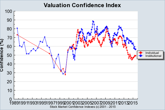 Shiller Valuation Confidence Index