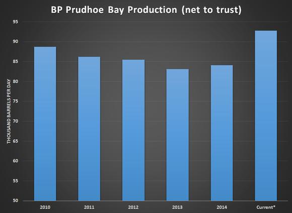 Bpt Production