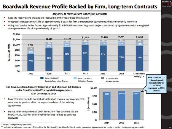 Boardwalk Pipeline Partners Lp Fee Based