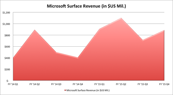 Msft Sufrace Sales Fy