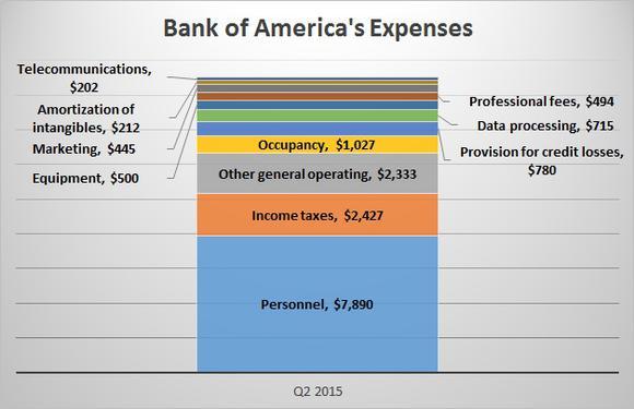 Bank Of America Q