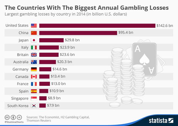 Countries With Most Gambling