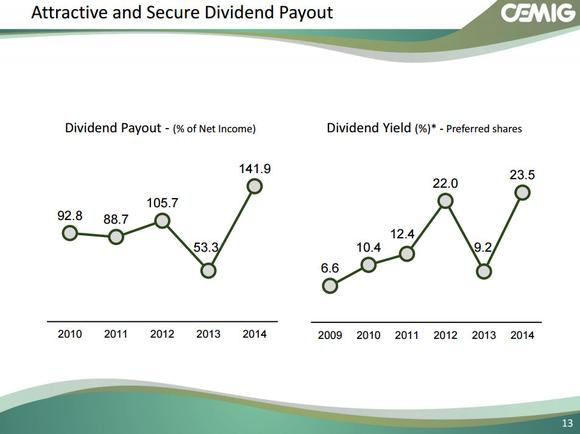Cig Stock Dividend