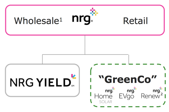 Nrg New Structure