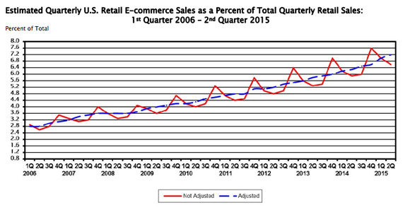 Ecommerce As A Percent Of Total Retail From Censusgov