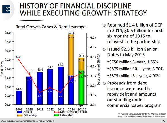 Enterprise Products Partners Lp Balance Sheet