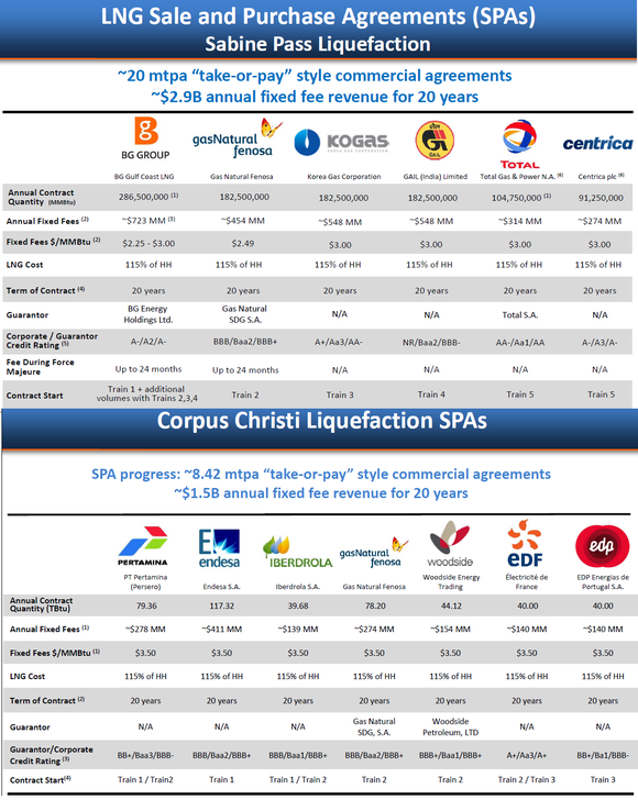 Lng Contracts