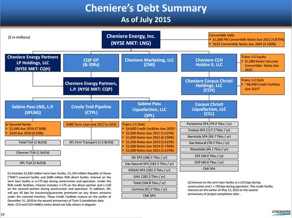Lng Debt Summary
