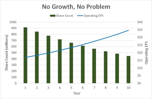 Ibm No Growth