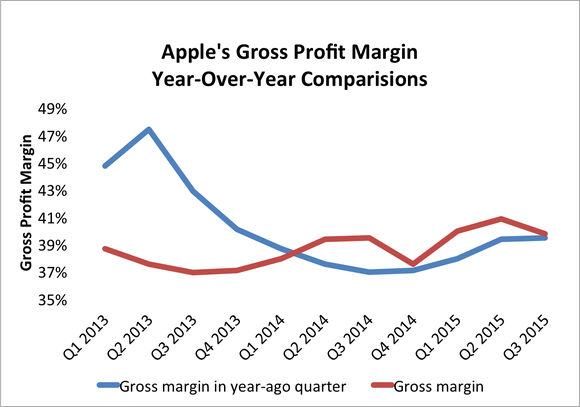 Apple Gross Margin Comparisons