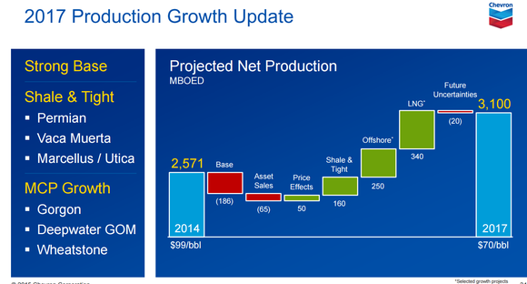 Chevron Prod Growth