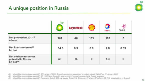 Bp Russia Position