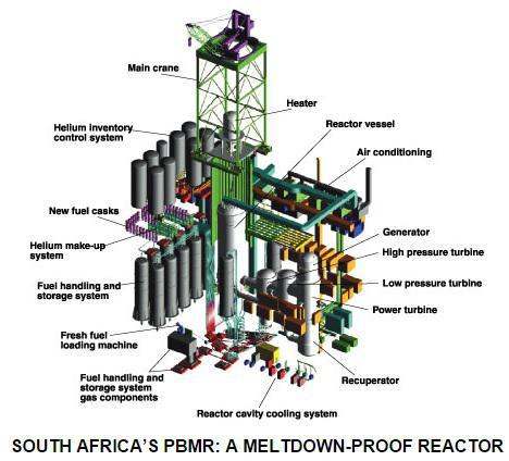 Nuclear Reactor Pic