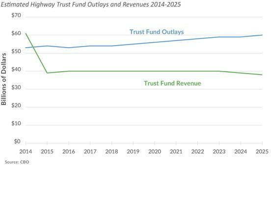 Highway Trust Fund Shortfall